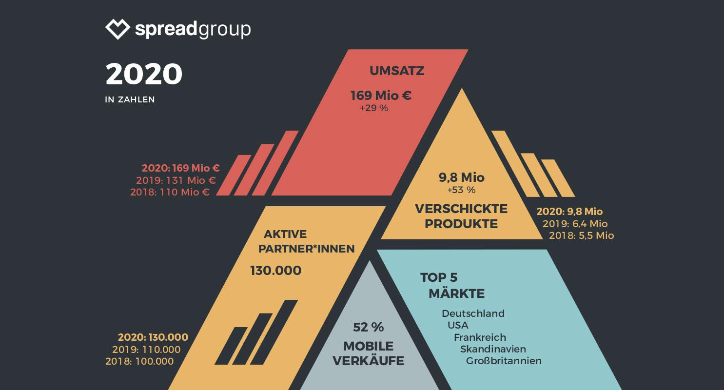 Spread Group 2020 in Zahlen
